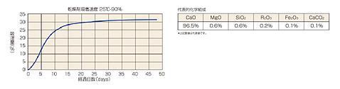 生石灰乾燥剤組成吸湿データ