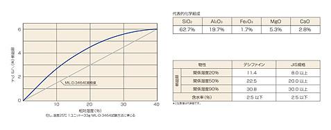 デシクレイ乾燥剤組成吸湿データ